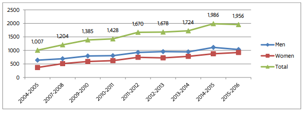 Evolution of the number of PhDs in Flanders by gender from 2004-2005 to 2015-2016