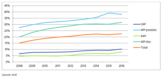 Evolution of the non-Belgian nationality of researchers for the different statutes and levels of the academic career (2008-2016)