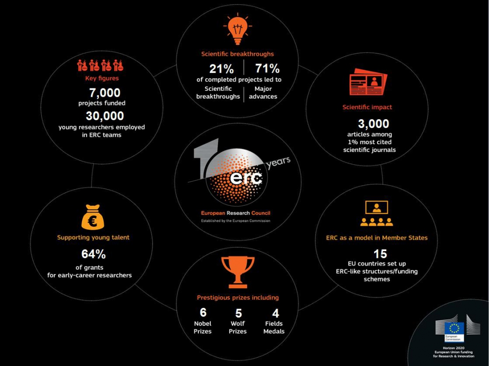 ERC: 10 years of achievements