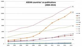 Image of (186255) The state of research in ASEAN: Co-publication and co-patenting activity